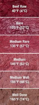 Color Of Meat Chart Temp Kole Recipes