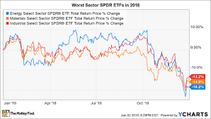 Spdr Performance Chart The 3 Worst Sector Spdr Etfs Of 2018 The Motley Fool