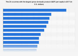 World Per Capita Income Chart Gdp Per Capita 2017 By Country Statista