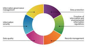 West Midlands Pension Fund Information Governance