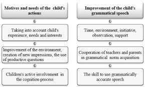 Hieronder volgt een overzicht van de definitieve schoolvakanties tot en met de zomer van 2022. Rural Environment Education Personality Reep Pdf Free Download