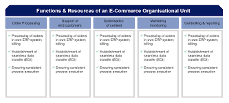 Commerce Org Chart E Commerce Organisation Fostec Company