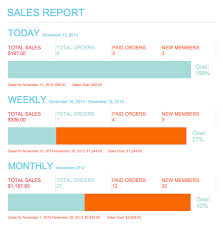sales daily report daily email sales report for magento get important metrics via