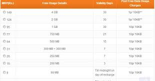Tata Docomo New 2g Internet Packs For Chhattisgarh Infosyte