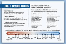 Why View A Bible Passage In More Than One Bible Translation Bible