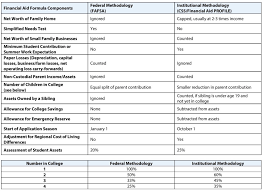 Fafsa Family Size And Income Chart Why Most Doctors Shouldnt Bother With Financial Aid