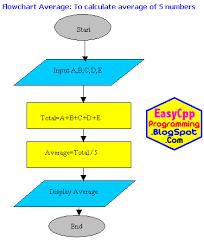 Basic Computer Flow Chart Flowcharts In Computer Programming Perfect C Tutorials