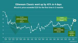Ethereum Classic Growth Chart Chart Of The Day Ethereum Classic Went Up By 45 In 4 Days
