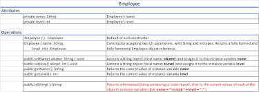 Operations Employee Solved Write A Java Class Named Employee To Meet The Requ