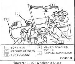 exhaust gas recirculation egr system 1989 tbi gm square body refer to vehicle emission control information label for routing of system hoses when replacing hoses use hose identified the word fluoroelastomer""
