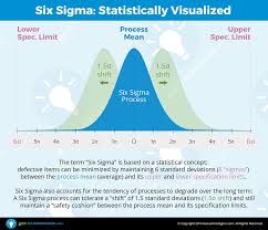 What Is Lean What Is Lean Six Sigma Goleansixsigma Com