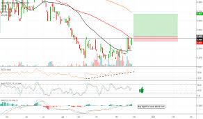Tnty Stock Price And Chart Otc Tnty Tradingview