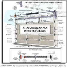 parts of a garage doorEazy Lift Garage Door Repair  Queens New York