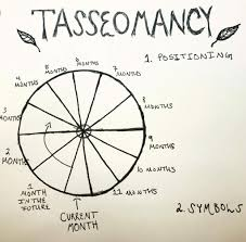 Reading Tea Leaves Chart Tasseomancy Wiki The Witches United Amino