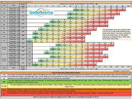 Gobo Holder Size Chart Projection Chart