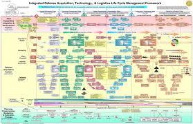 Dod Acquisition Process Flow Chart Bedowntowndaytona Com