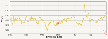 Danielgindi Charts Swift 3 Diagram Swift Wiring Diagram Echo