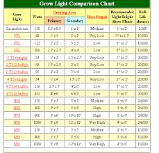 Hid Lumens Chart Grow Light Guide Comparison Hid Cfl Incadescent Mh Hps