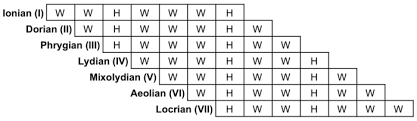 Major Scale Modes Chart Mode Music Wikipedia
