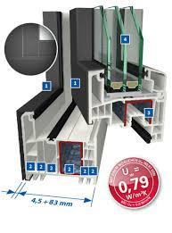 Wärmeschutz Und Hochwertige Optik Carls Aue