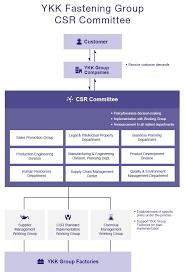 Committee Organization Chart Organization Chart Ykk Fastening Products Group