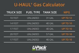 Us Highway Mileage Chart Miles Per Gallon Gas Calculator Best Car Price 2020