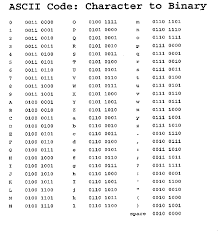 Ascii Binary Chart In 2019 Coding Ciphers Codes