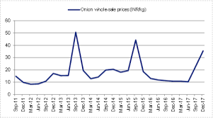 Onion Price Chart India How Farmers In An Indian Village Used Broadband To Save