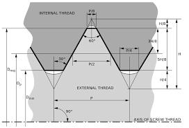 Fastener Thread Diameters And Installation Torques Abbott