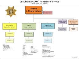 Doj Org Chart 2018 Sheriff Office Organization Chart