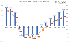 Short Sale Vs Foreclosure Chart Average U S Home Seller Profits At 12 Year High Of 61 000