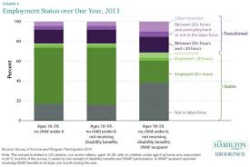 Food Stamp Eligibility Chart Heres More Evidence That Most Food Stamp Recipients Are
