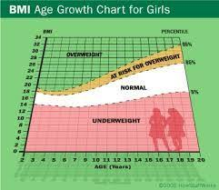 Healthy Weight Chart Teenage Girl