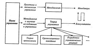 Организационные отношения и их типология Реферат Постепенно в наборе управленческих наук формируется новое научное направление теория организации рис 1