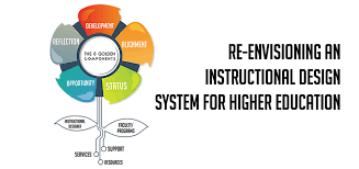 curriculum development re envisioning an instructional design system for higher education