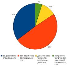 Легко ли найти работу по специальности Работа в Харькове Из тех кто работает по своей специальности 18% респондентам в трудовой деятельности пригодилось их дипломное исследование 28% человек работают по теме