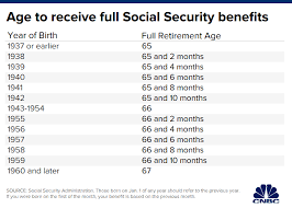 Why Raising Social Securitys Full Retirement Age Wont Be Easy