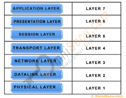 Seven Layers Of Osi Model And Functions Of Seven Layers Of