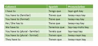 Tener Que Infinitive In Spanish Study Com