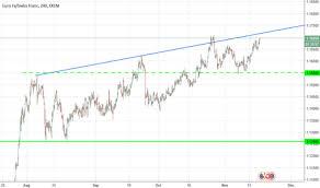 Rivp Chart Trader Uktrading Trading Ideas Charts Tradingview