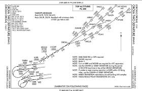 Egll Ils Approach Charts Flight Planning Series Part 3 Charts Tutorials