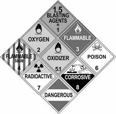 Hazmat Position In Train Chart Section 9 Hazardous Materials