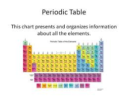 Periodic Table Vocabulary. Periodic Table This chart presents and ...