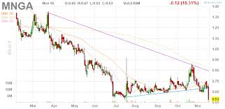 Shorting Magnegas Corporation Looks Obvious Article