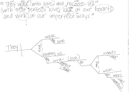 diagram sentences onlinediagramming sentences
