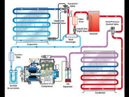 Hvac Learning Solutions Chart 1 Basic Refrigeration Cycle Refrigeration Air