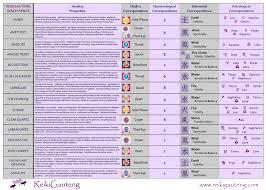 41 Ageless Gemstone Properties Chart