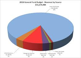 Budgeting Pie Chart County Of Mercer Finance Department