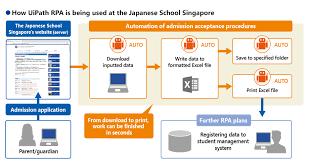 The Japan School Singapore Kddi Singapore