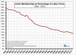 Union Membership By Year Chartland Charts Graphs Chart